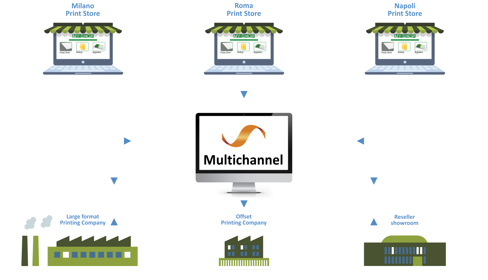 How multichannel works