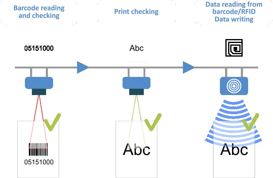 IoT control flow