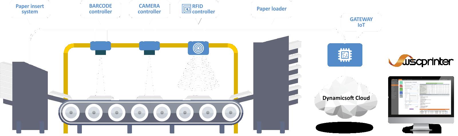 IoT digital printing control