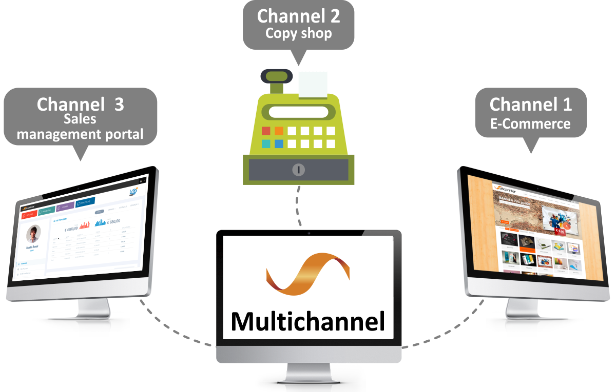 Multichannel portals for the printing industry
