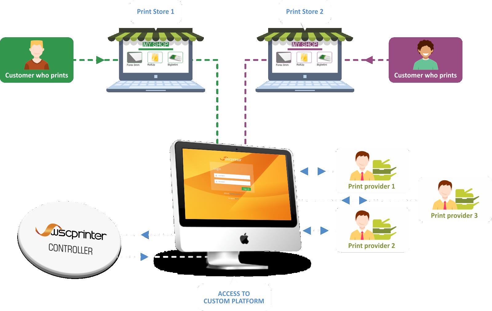 Multichannel customization project