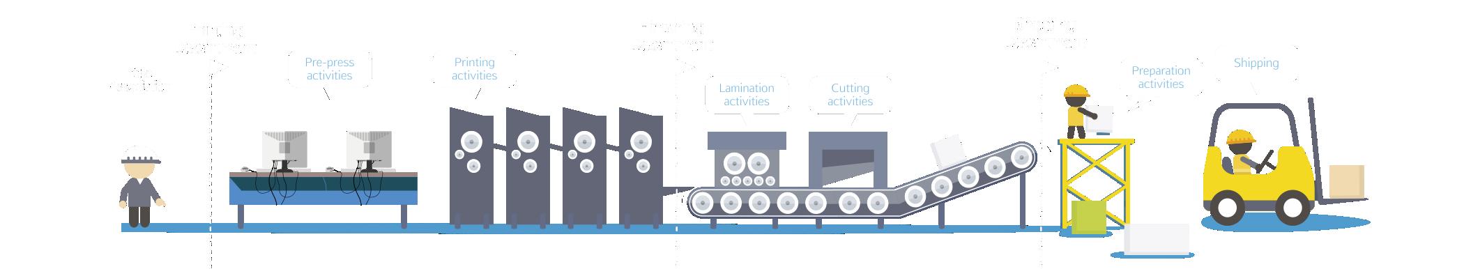 Workflow del print MIS
